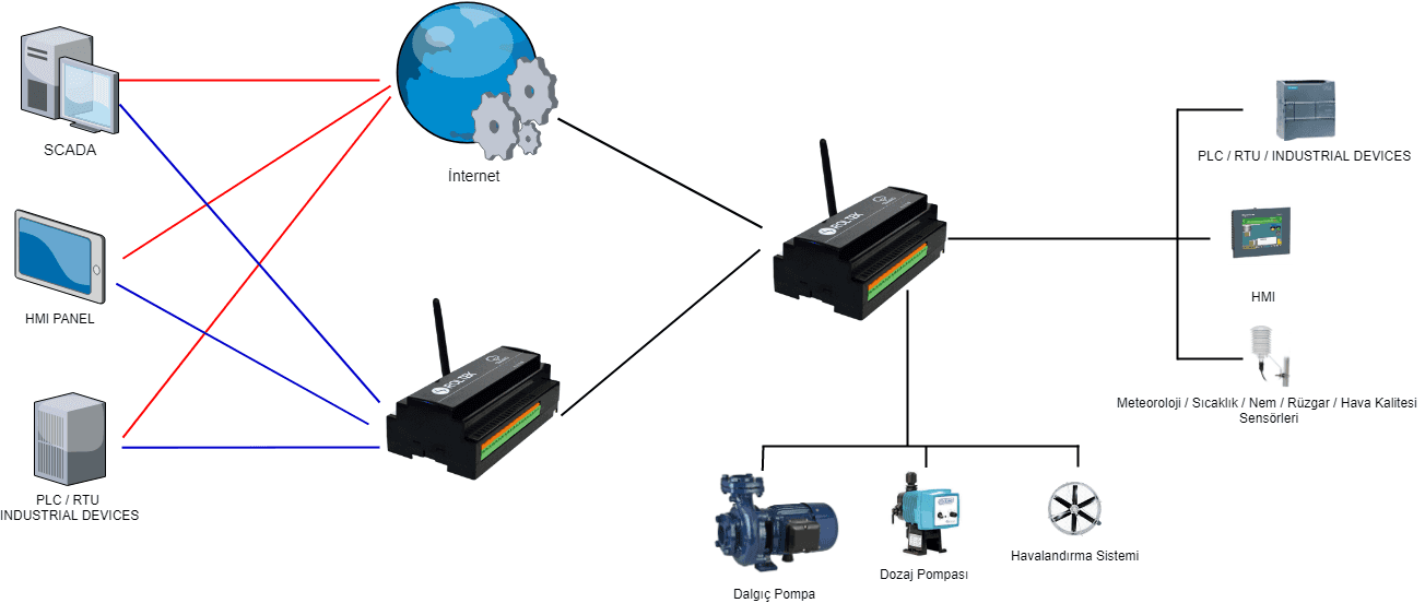 Wireless Automation Modem